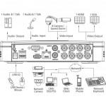 Регистратор для видеонаблюдения Dahua DH-XVR5108C-S2 (04275-05538)